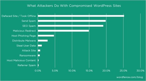 What Hackers Do With Compromised WordPress Sites - Wordfence | Smart Dog | Scoop.it