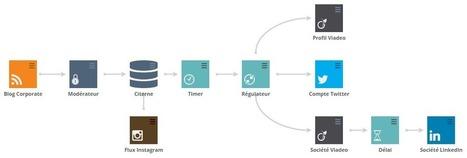 Il est possible de publier sur Viadéo avec Sociallymap   Social Media Curation par Mon Habitat Web   Scoop.it