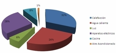 El 26% del consumo energético en España se realiza dentro del hogar | ahorro en calefacción | Scoop.it