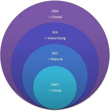 Définition du jour : SEA, SEM, SMO, SEO | Tourisme et marketing digital | Scoop.it
