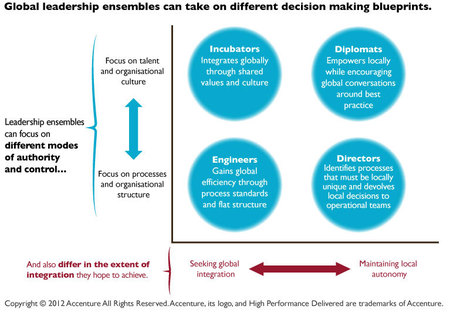 Blueprints for Ensemble Leadership: Choosing the Right Operating Model | Sustaining change | Scoop.it