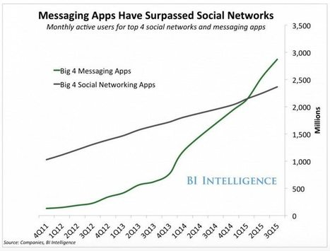 How Messaging Apps Are Changing Social Media | Branding in Social Media | Scoop.it