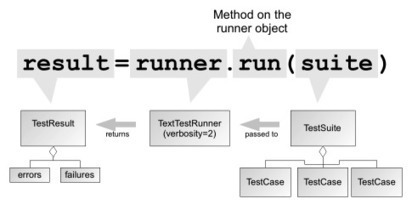Introduction to unittest | programming in the wild | Scoop.it