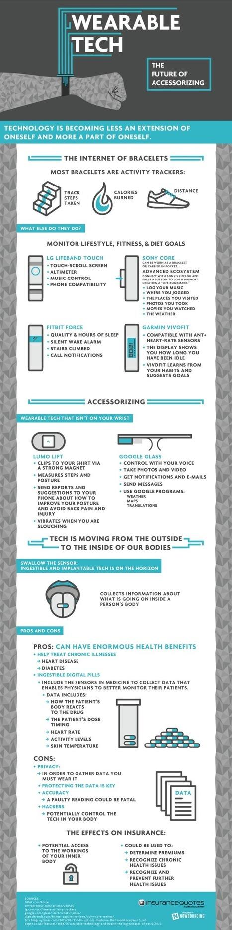 Tecnología wearable y salud infografia-infographic - TICs y Formación | Tecnología y Empresa | Scoop.it