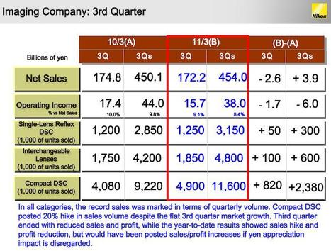 "Nikon 2011 Q3 financial results: ""new generation digital cameras are under development"" | Photography Gear News | Scoop.it"