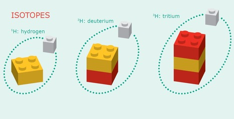 Teaching and Understanding Physics Using Lego | 21st Century Classroom -  Technology Intergration | Scoop.it