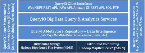 Hadoop Big Data Analytics | QueryIO | Technology | Scoop.it