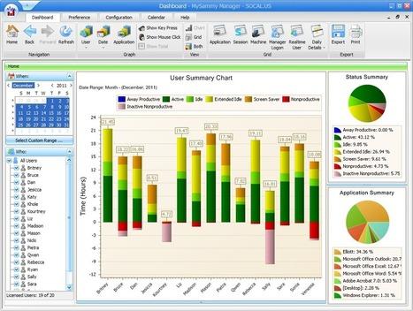 Employee Internet Monitoring   Employee Monitor   Scoop.it