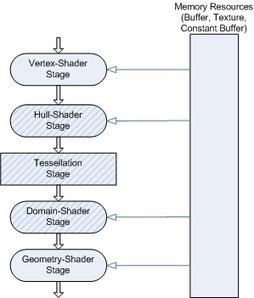 Tessellation Overview (Windows) | Future Graphics Rendering | Scoop.it