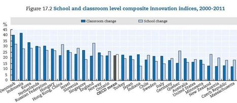 U.S. Gets Low Scores for Innovation in Education | Online Teacher Underground | Scoop.it