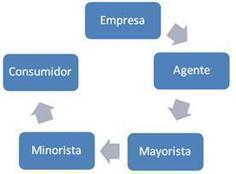 Qué es un canal de distribución | E-conomic | Gestión empresarial | Scoop.it