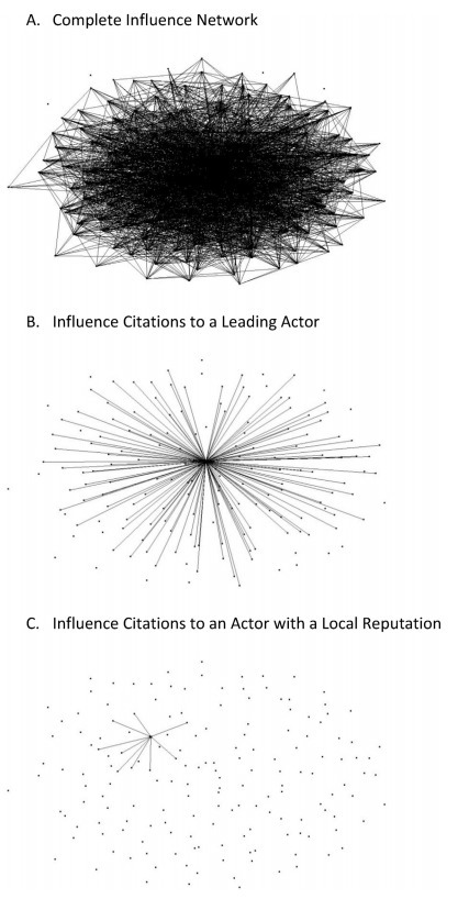 Multiplex networks and interest group #influence reputation: An exponential random graph model I #SNA #datascience | Influence et contagion | Scoop.it