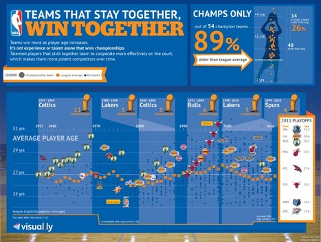 Older Players Means Better Chance of Winning an NBA Title - Sportige | Infographics Galore | Scoop.it