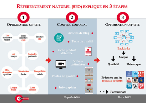 Référencement naturel expliqué en 3 étapes | Cap Visibilité | Référencement naturel, liens sponsorisés + stratégie de Google | Scoop.it