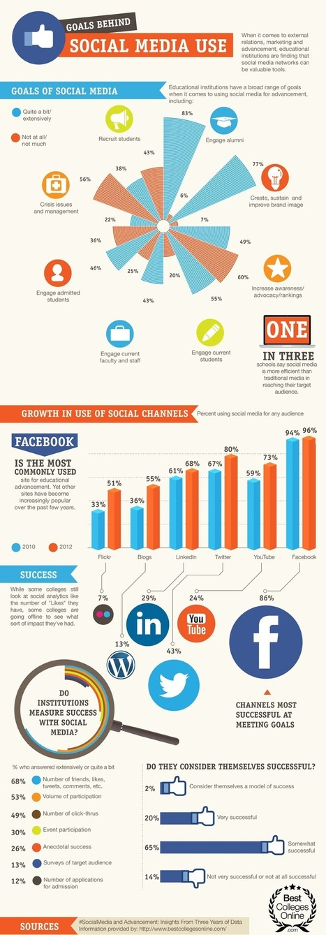 Social Media and Higher Education [Infographic] | Behaviour Change | Scoop.it