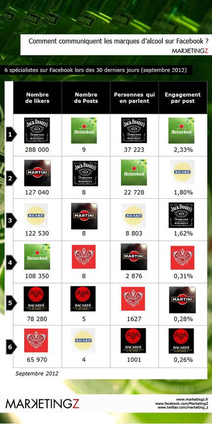 Alcool et Facebook : quelles contraintes pour les marques | Vos Clés de la Cave | Scoop.it