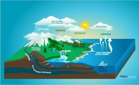 ¿Es verdad que el agua de la Tierra sigue un ciclo y, por tanto, es siempre la misma? | Recull diari | Scoop.it