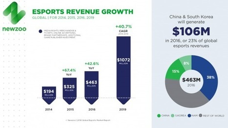 Report: Global eSports revenue grew over 67% to hit $325M in 2015 | Videogame industry | Scoop.it