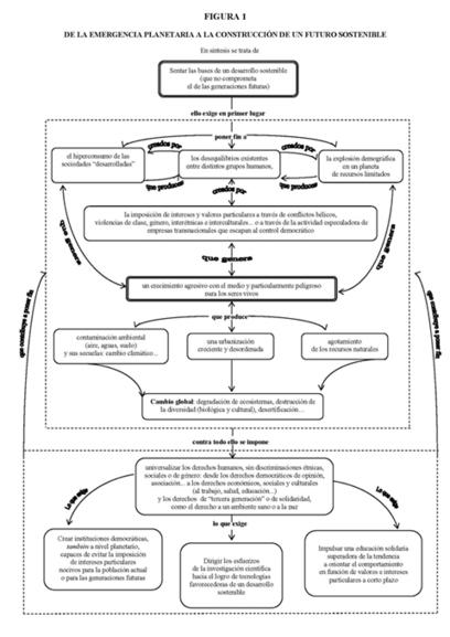 Sostenibilidad | Asociación Manekenk | Scoop.it
