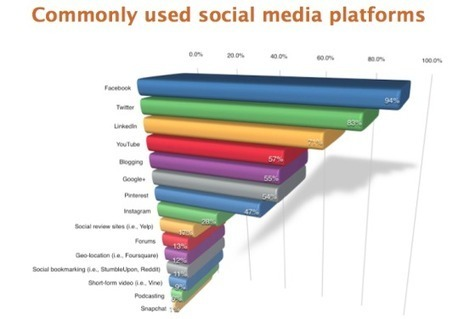 Informing Ourselves: The 2014 Social Media Marketing Report | Lean content | Scoop.it