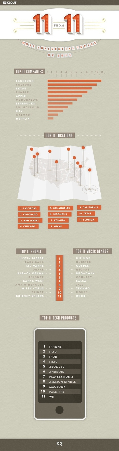 Facebook and iPhone Lead Way on Klout's Top Topics of 2011 Lists [INFOGRAPHIC] | Social Media Buzz | Scoop.it