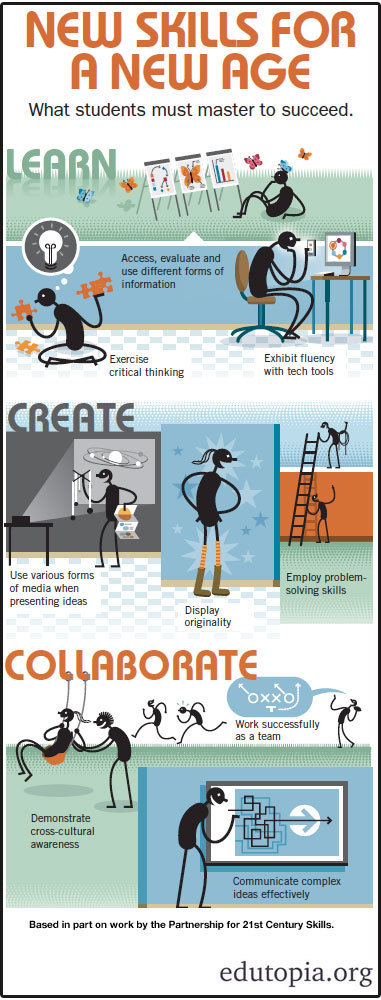 9 Skills We Must Master to Succeed [Infographic] | Collaborative Revolution | Scoop.it