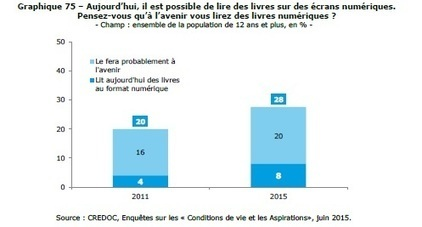 CREDOC : les profils des lecteurs numériques français en 2015 | (e)book | Scoop.it