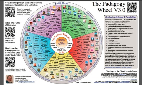 Using the Padagogy Wheel: It's All About Grey-matter Grids | School Libraries | Scoop.it