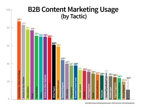 2013 B2B Content Marketing Benchmarks, Budgets and Trends [Research Report] | C3 - Content, Communication, Conversation | Scoop.it