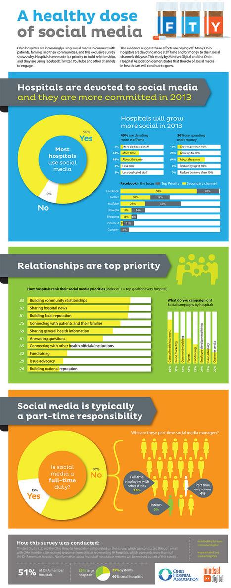 How Are Hospitals Using Social Media? [INFOGRAPHIC] - AllTwitter | sabkarsocialmediaInfographics | Scoop.it