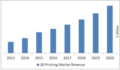 3d Printing Market by Technology & Applications - 2020 | Big and Open Data, FabLab, Internet of things | Scoop.it