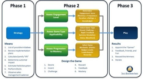Gamification: The Secret to Accelerate Onboarding | CustomerThink | On boarding and new hire training | Scoop.it