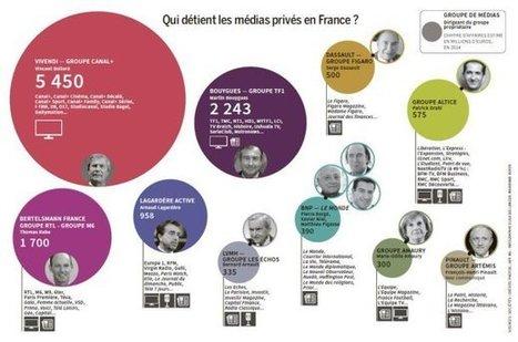 La #Presse (ex-4ième Pouvoir) et son futur   Prospectives et nouveaux enjeux dans l'entreprise   Scoop.it