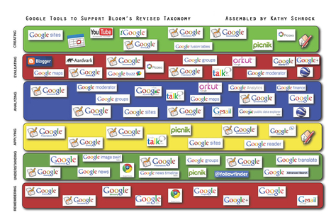 Kathy Schrock's - Google Blooms Taxonomy | Primary School Teaching | Scoop.it