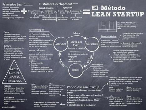 Twitter / mikelcuartero: Eres #emprendedor ? Claves ... | Business Innovation | Scoop.it