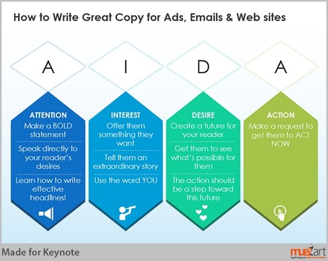 Writing a Great Copy for Ads and Websites | Examples of visual communication | Scoop.it