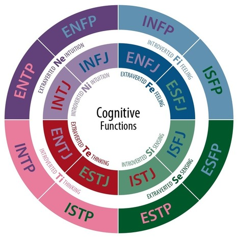 What's Your MBTI Personality Type? Enrich Your Life Through Self-Discovery. | Positive futures | Scoop.it