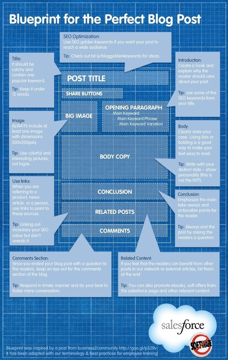 Before You Hit Publish, Here Are 10 Things To Do With Your Blog Content - #infographic | MarketingHits | Scoop.it