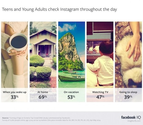 How and Why 13-24 Year-Olds Use Instagram | Tourism Storytelling, Social Media and Mobile | Scoop.it