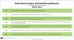 Multi-Device Users Typically Complete Tasks on Larger Screens | Transmedia | Scoop.it