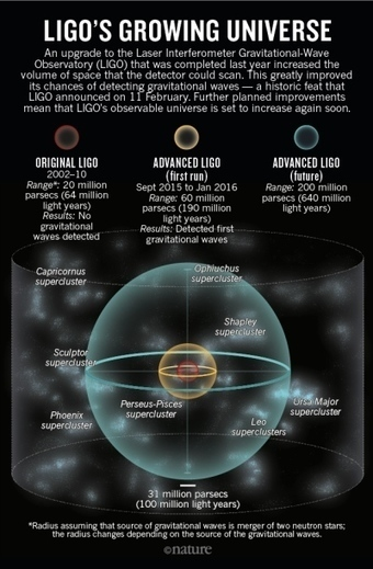 Gravitational waves: How LIGO forged the path to victory | Amazing Science | Scoop.it