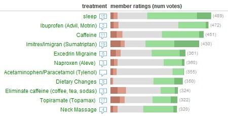 Treatment Ratings and Reviews for 637 Conditions. Self Tracking. Free Tools to Help You Manage Your Health. | CureTogether.com | Health Care 3.0 (English & Dutch) | Scoop.it