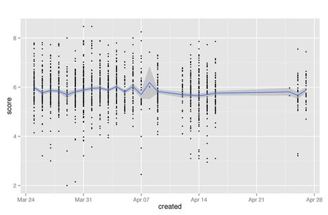 Twitter sentiment analysis based on affective lexicons in R | Social Foraging | Scoop.it