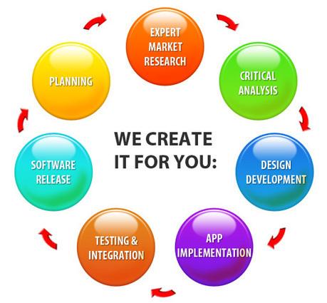 custom software development companie | custom software development companies | Scoop.it