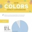 Infographie : Quelles couleurs poussent les consommateurs à acheter ? | stratégie de contenus, marketing disruptif, brand content, marque-media, planning stratégique | Scoop.it