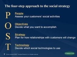 Creative Solutions Innovations Inc. | Atlanta GA | Blog | Using The POST Method to Guide Nonprofit Marketing Communications | | Nonprofit marketing communications | Scoop.it