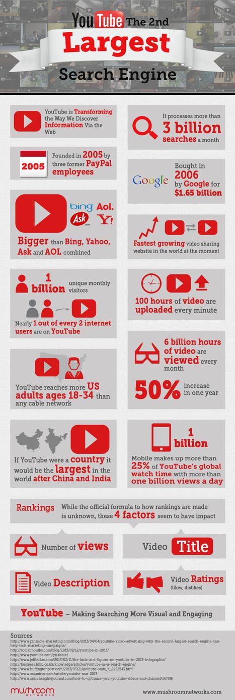 [infographie] YouTube, 2ème moteur de recherche mondial | Geeks | Scoop.it
