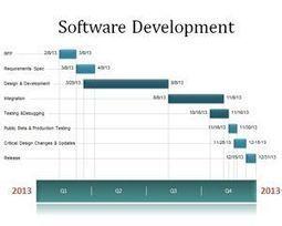 Software Development Timeline   Free Powerpoint Templates   Software Development Service   Scoop.it