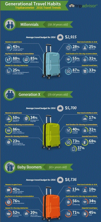 Key travel trends for 2016 | Australian Tourism Export Council | Scoop.it