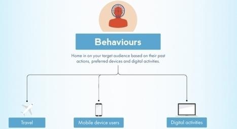 INFOGRAPHIC: Guide To Facebook's Ad Targeting - AllFacebook | Social Media Tutors | Scoop.it